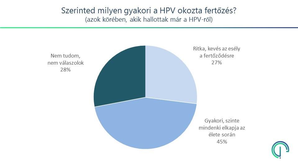 életet hordozó papillomavírus)