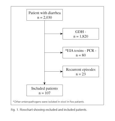 Clostridioides (Clostridium) difficile vizsgálat - SYNLAB