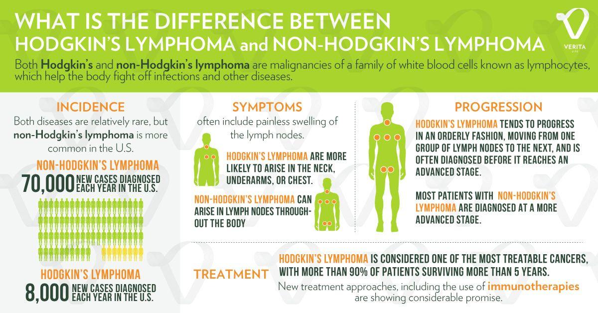 non hodgkin s lymphoma rák
