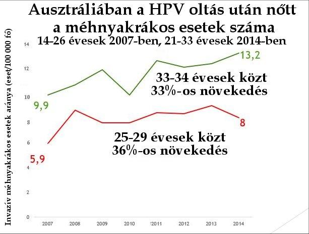 ellentmondásos papillomavírus elleni vakcina)