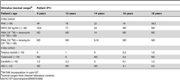 hpv vakcina és eller nej megoldás szemölcsök fagyasztására