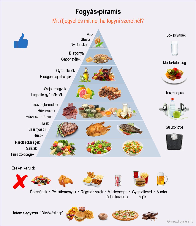 diéta férgek