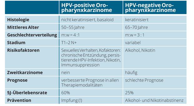 hpv impfung zeit)