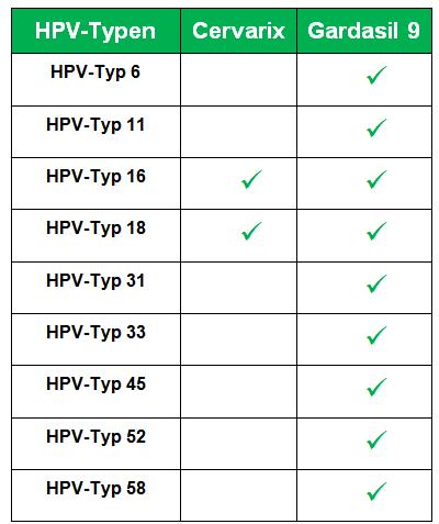 hpv impfung cervarix humán papillomavírus hpv kutil kelamin
