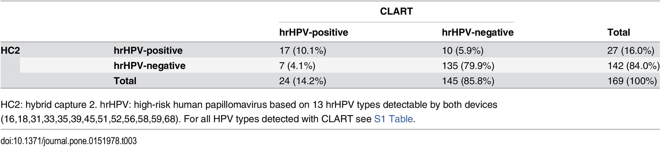 negatív papilloma vírus